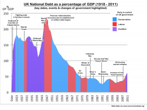 National Debt & key events
