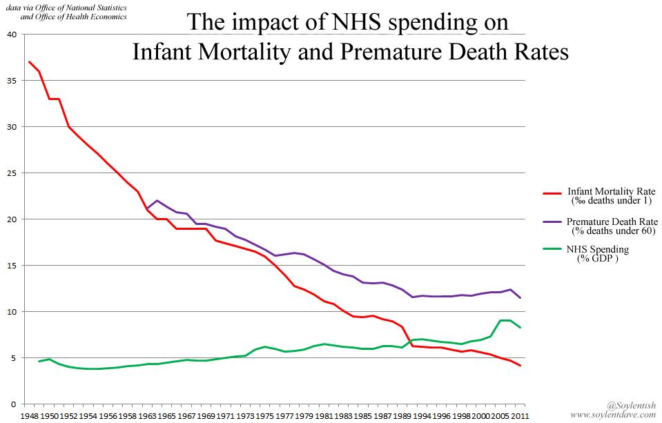 NHS mortality rates